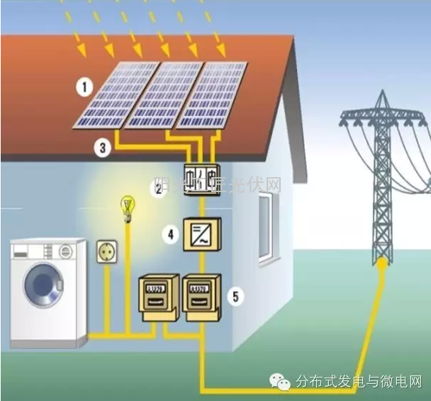 本论文以在陕北地区安装为例。陕北地区属于太阳能III类资源区,即太阳能资源可利用区。年日照时数为2600h-2800h,年平均日照百分数为60%-64%,年平均太阳总辐射量为5000MJ/m2--5200mj/m2。 上述5kW分布式光伏发电系统年发电量如下表4所示。
