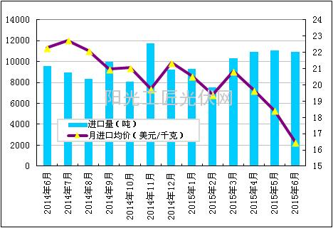 6月韩国进口量再创历史新高  美加工贸易进口占比高达99.8%