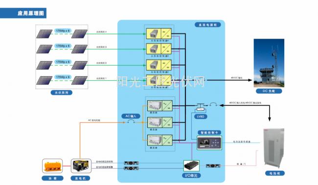 太阳能控制器系统图
