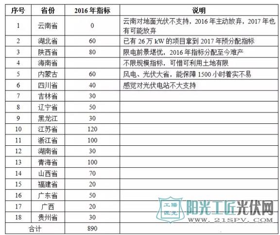 预计可获得2017年指标的省份(18个)