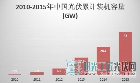 2010-2015年中國光伏累計裝機容量