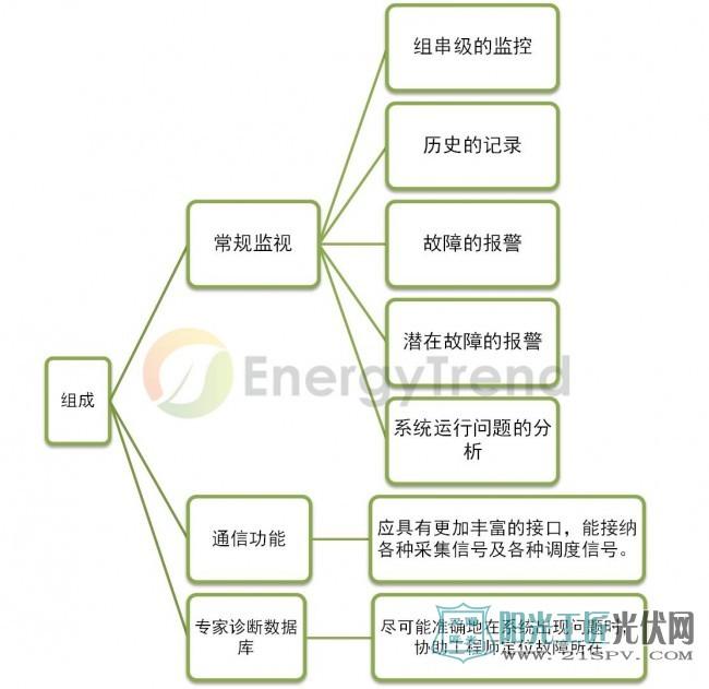 光伏电站运维专业的监控软件包括