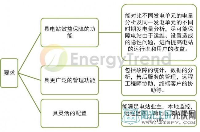 光伏电站运维专业的监控软件其他的要求