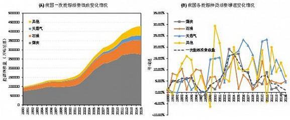 图1显示了自1990年到2014年我国一次能源消费总量、组成以及各能源品种增速情况