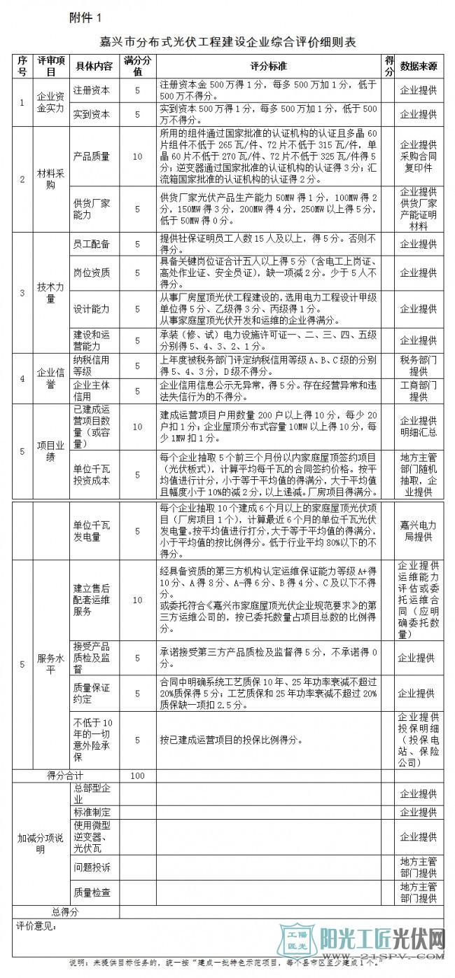 浙江嘉兴分布式光伏工程建设企业综合评价办法(征求意见稿)