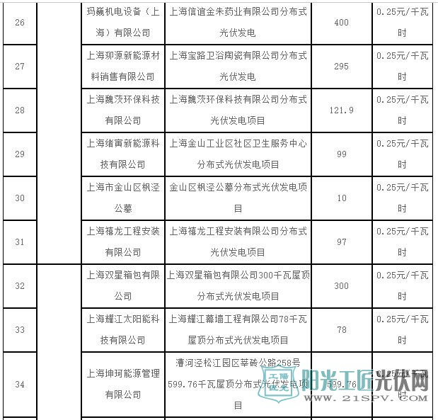 2017年第一批上海市可再生能源和新能源专项资金奖励项目表(光伏项目)