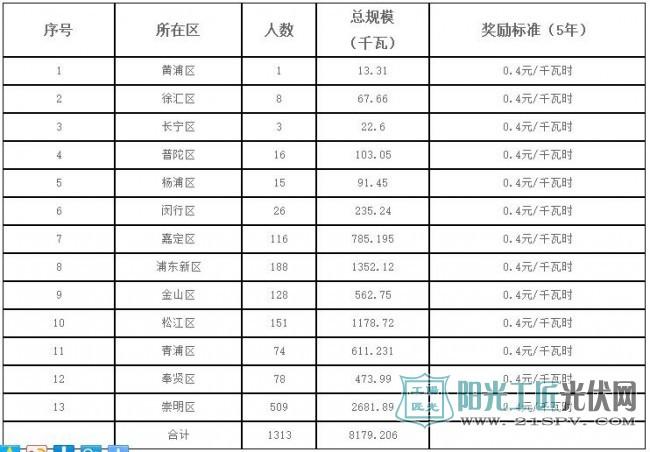 2017年第一批上海市可再生能源和新能源专项资金奖励项目表(个人光伏)