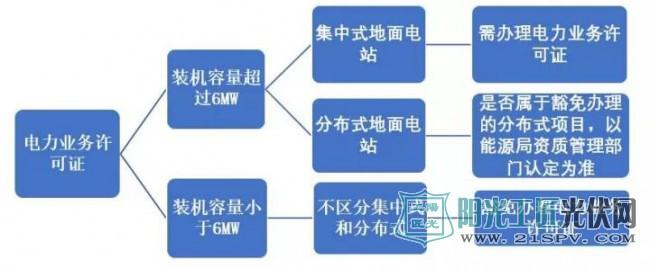 电力业务许可证办理范围示意图