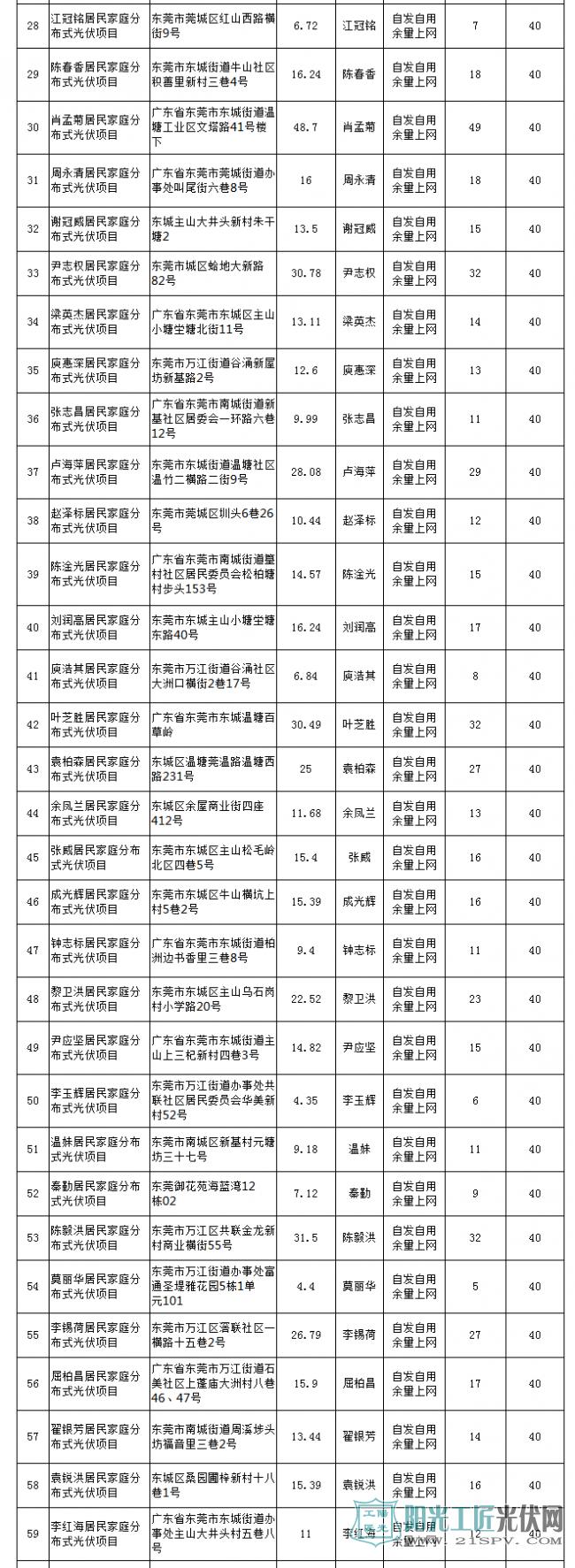 广东东莞269个居民家庭分布式光伏发电项目获备案