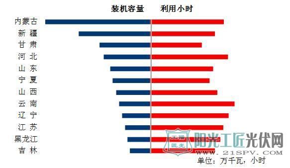 图6 1-11月份风电装机较多省份风电装机容量和设备利用小时