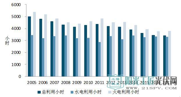 图5 2005年以来历年1-11月份利用小时情况