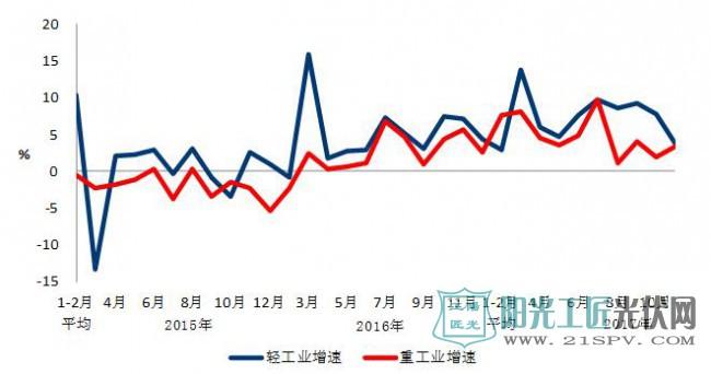 图2 2015年以来分月轻、重工业用电量增速情况