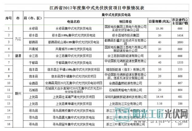 关于江西省2017年740.73MW集中式光伏扶贫电站申报情况