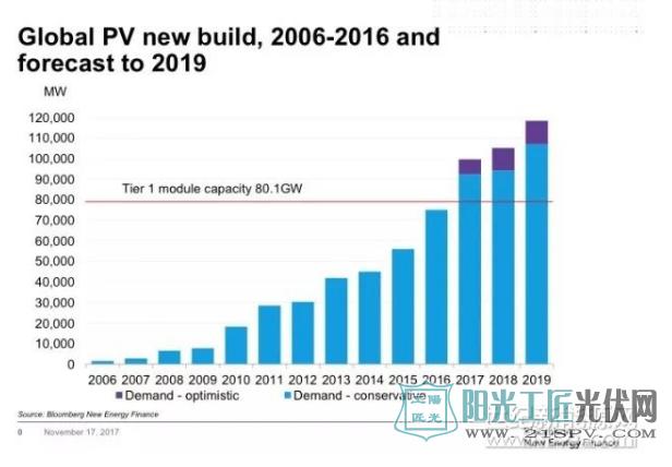2018年全球太阳能光伏发电装机容量预计将再增加108GW