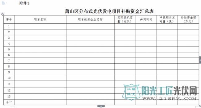 萧山区分布式光伏发电项目补贴资金汇总表