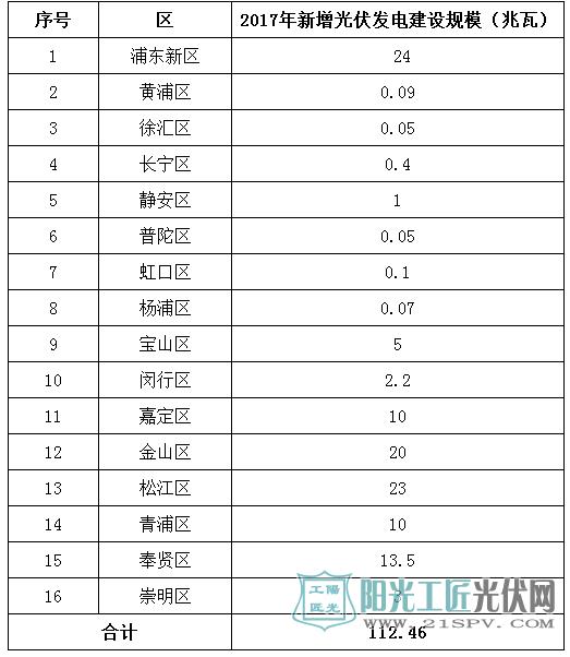 附件:上海市2017年度光伏发电建设实施方案