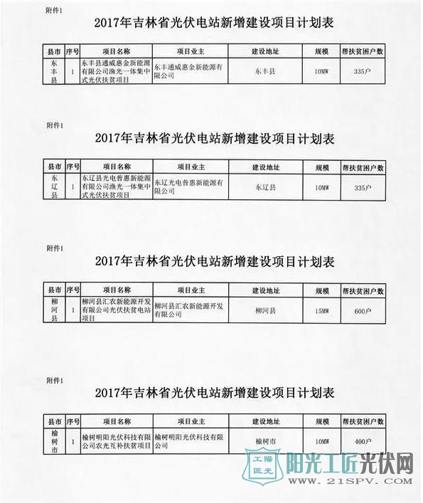 吉能新能[2017]407号 关于下达2017年光伏扶贫项目计划的通知