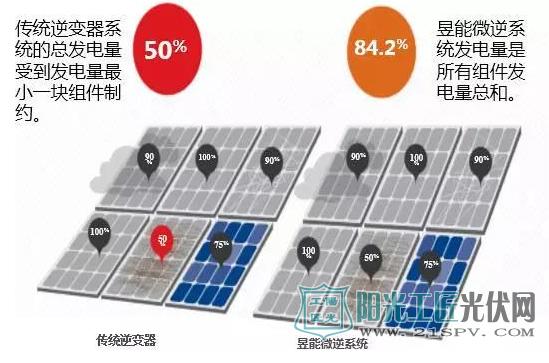 这样做 可以让光伏电站系统效率提升10%