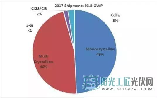 图12017年世界光伏发电市场类别太阳能电池板出货量(出货量)(来源:SPV市场研究)