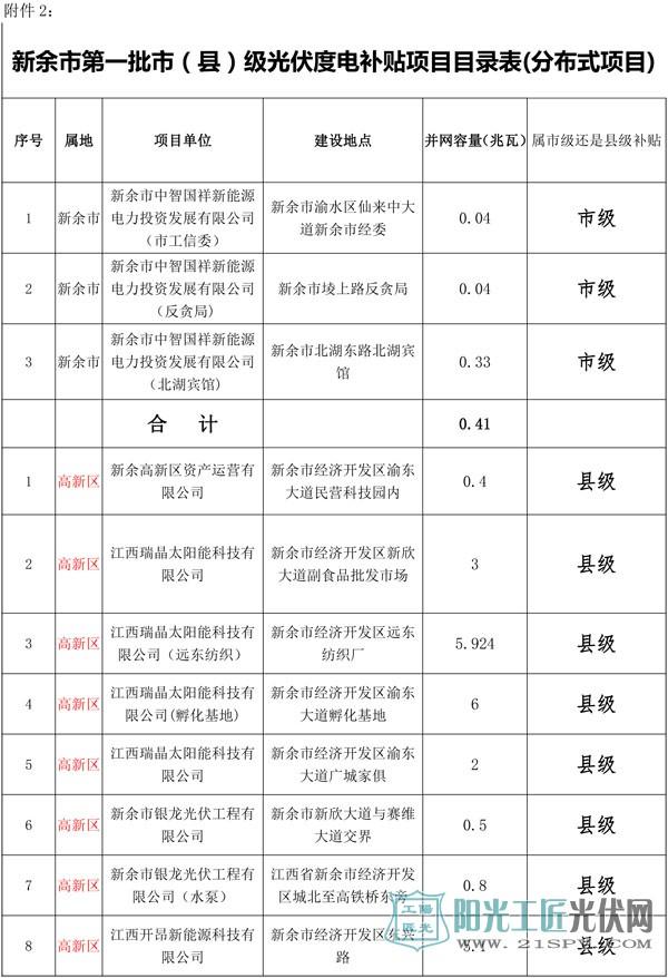 新余市第一批市(县)级光伏度电补贴项目目录表(分布式项目)