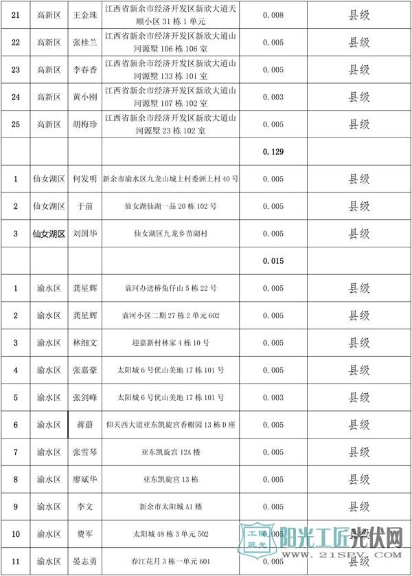 新余市第一批市(县)级光伏度电补贴项目目录表(居民屋顶项目)
