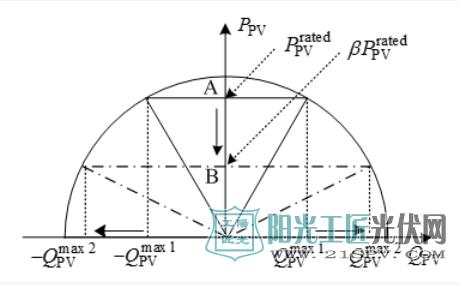 逆变器的有功和无功容量曲线