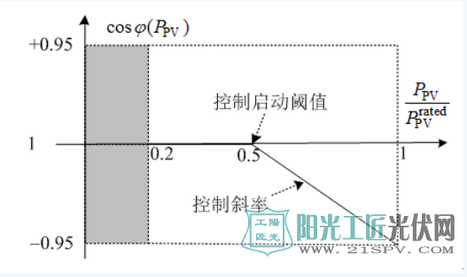 cosφ(PPV)控制曲线