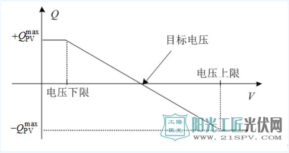 电压-无功控制曲线
