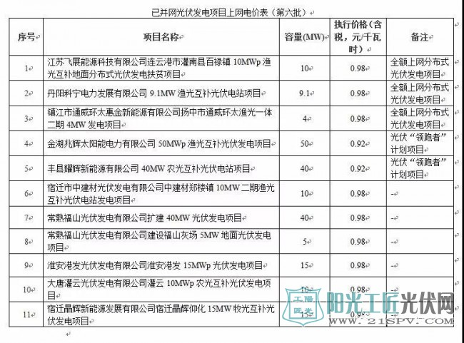 0.98元/千瓦时 共91个项目 江苏发布已并网光伏发电项目上网电价(附1-7批)