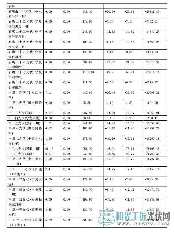 """2017年11月份宁夏电网""""两个细则""""考核补偿情况(光伏)"""