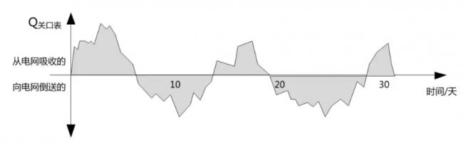 月度总无功量=实时关口表计量值的绝对值累计求和 ( 为图中阴影部分面积 )