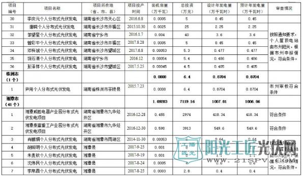 173个项目300MW 湖南省公示分布式光伏电价补贴项目名单