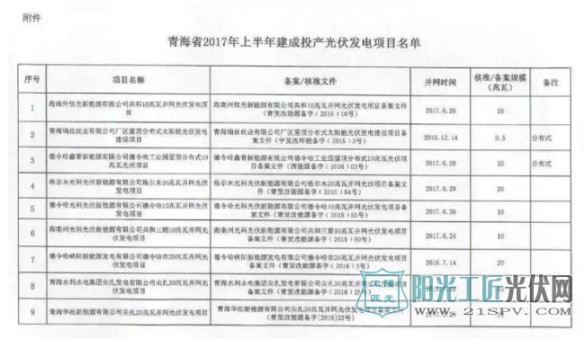 青发改价格[2017]877号 青海省发展和改革委员会 关于公布青海省2017年上半年建成投产光伏发电项目上网电价的通知