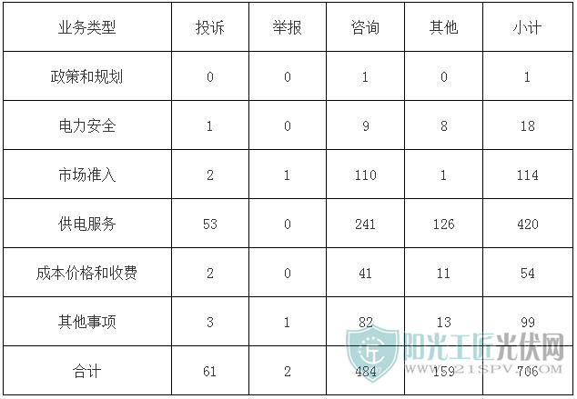 2018年1月电力行业有效信息按业务分类情况