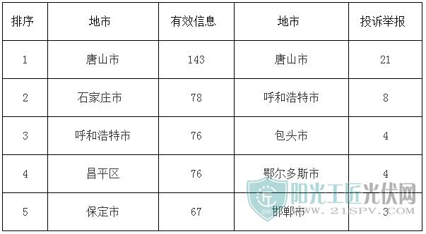 2018年1月有效信息及投诉举报排名前5位情况