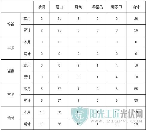 冀北地区工单统计表