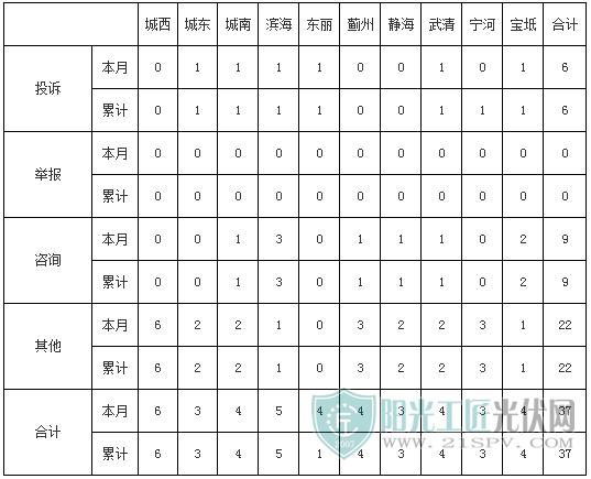 天津地区工单统计表