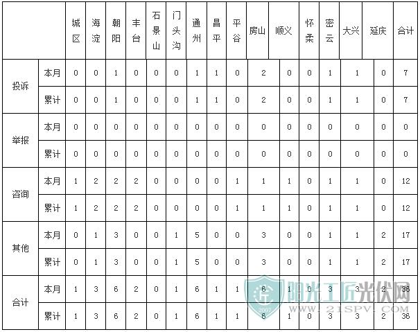 北京地区工单统计表