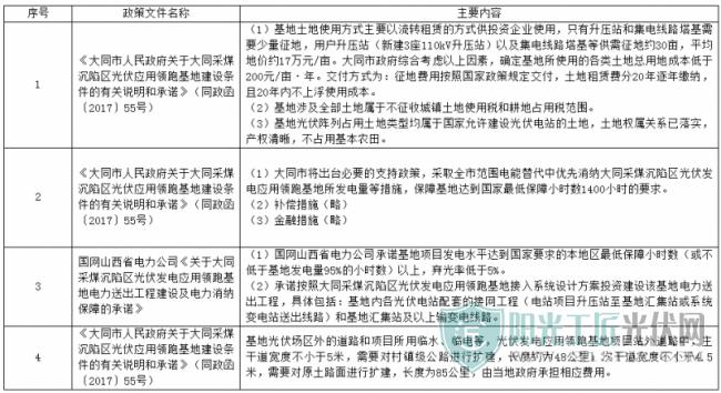 基地提供的主要政策信息表二、工作组织