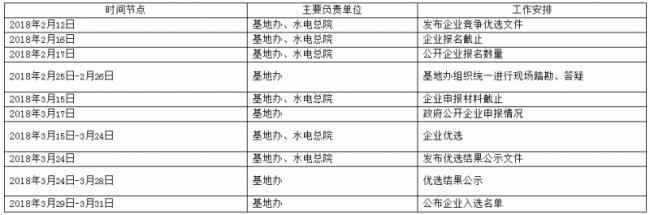 主要工作内容及初步安排一览表