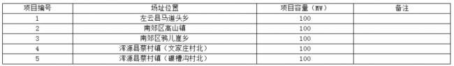 大同二期光伏发电应用领跑基地各项目基本情况表