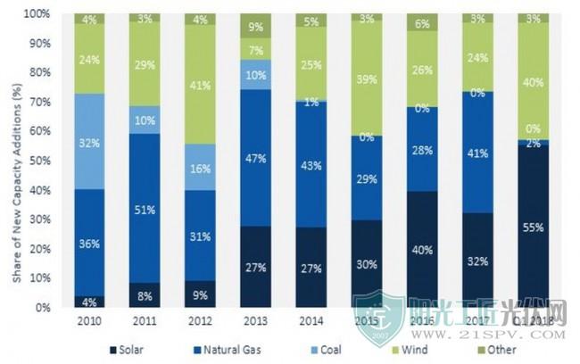 2018年第一季度 太阳能光伏占美国所有电力产能的55%