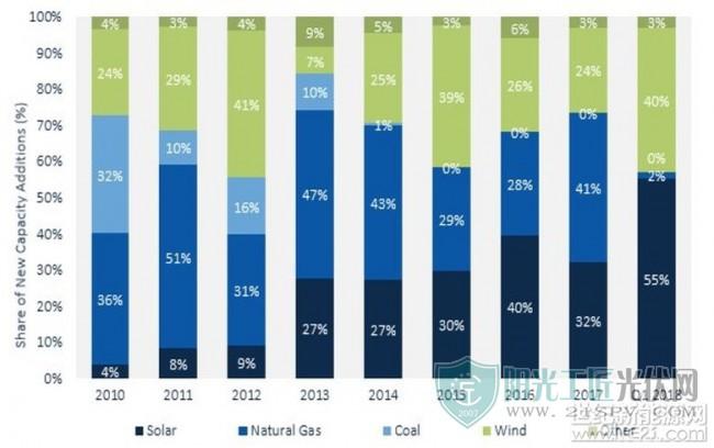 美国:一季度新增太阳能光伏2.5吉瓦 同比增长13%