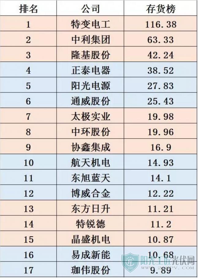 48家光伏企业库存排行榜