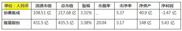 股市动态:协鑫、晶科、晶澳、隆基等五家光伏上市公司的股市概况