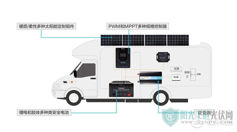 房车太阳能供电系统.jpg