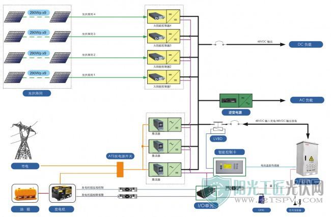 通信基站光电油互供混合供电系统原理图