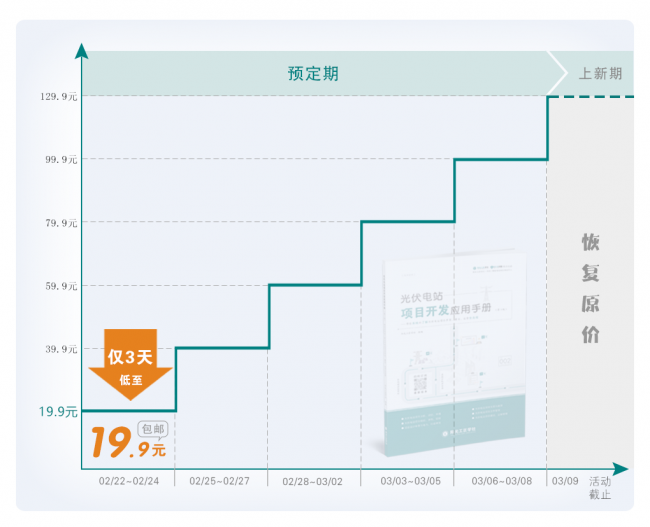 表单价格详情_《光伏电站项目开发应用手册》第3版